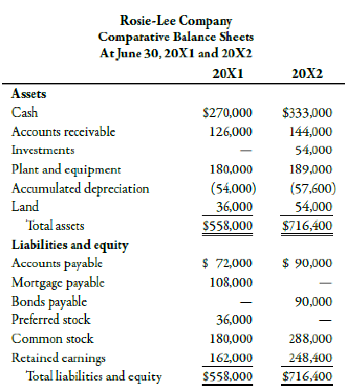 The Following Balance Sheets And Income Statement