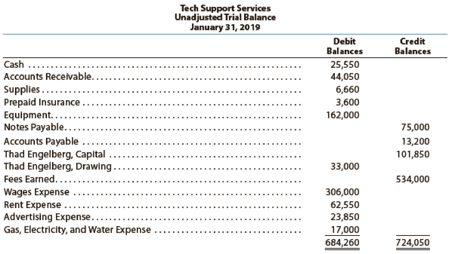 Tech Support Services Has The Following Unadjusted Trial