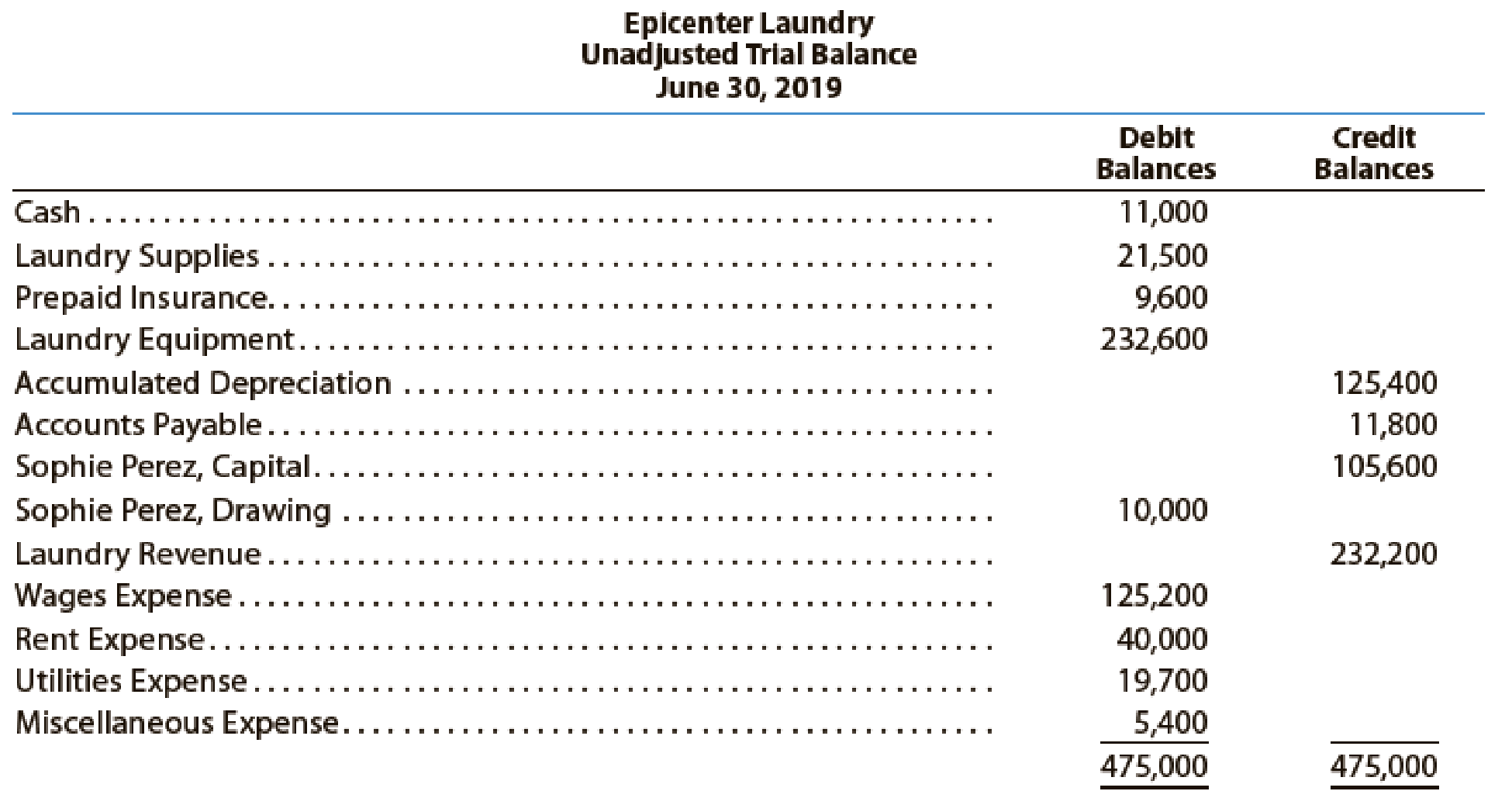 The Unadjusted Trial Balance Of Epicenter Laundry At June