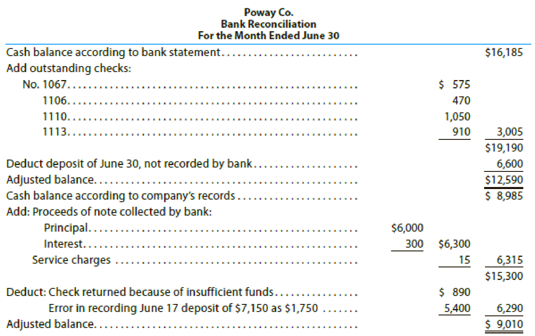 The Following June 30 Bank Reconciliation Was Prepared For