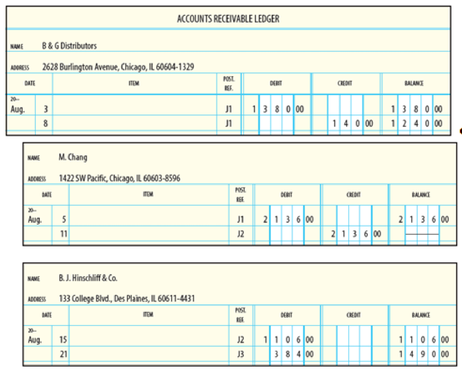 Schedule Of Accounts Receivable From The Accounts