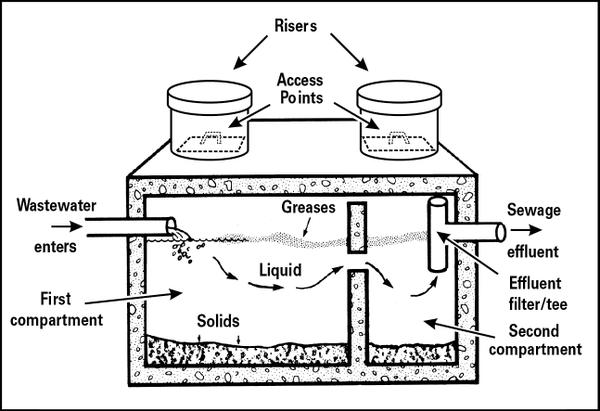 Septic Systems And Their Maintenance NC State Extension