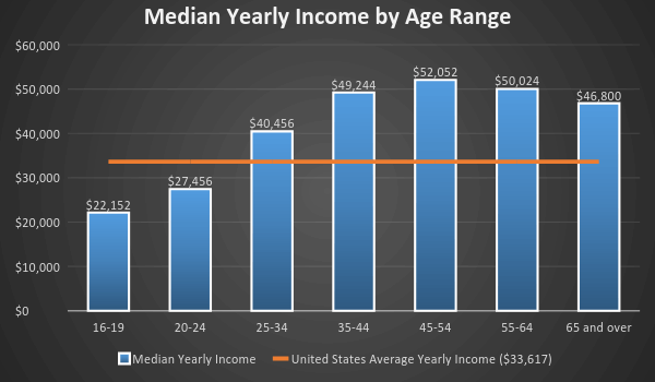 Median Yearly Income by Age Range