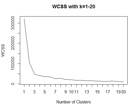 WCSS decreasing with k