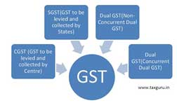 GST Bill and its consequences