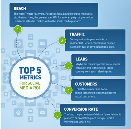 top 5 metrics for social media roi