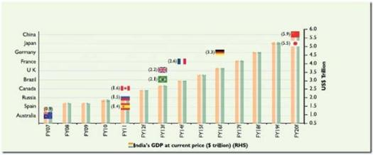 India's GDP compared to other countries like China, USA etc