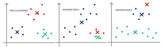 Effect of Random Seeding