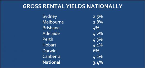 Fastest appreciation since 2008 gross rental yields nationally