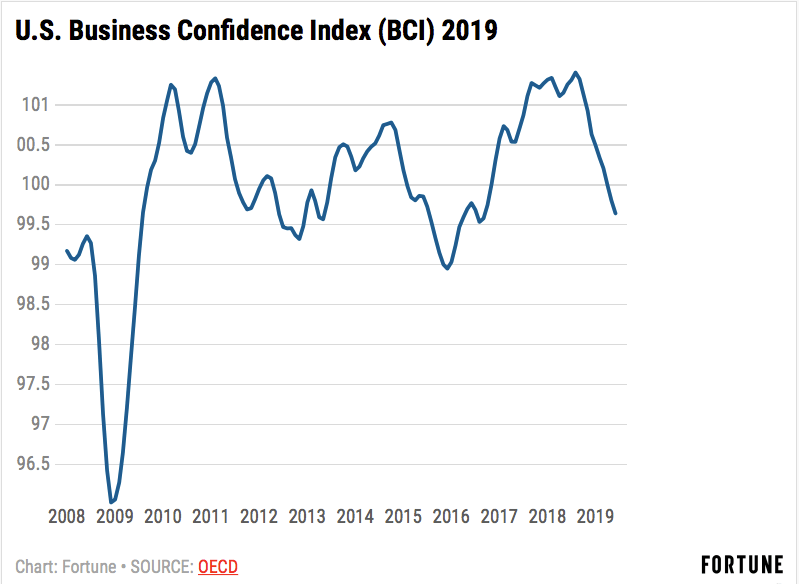 Why Business Confidence is Plummeting: the 'Chaotic' Environment Makes Planning Problematic
