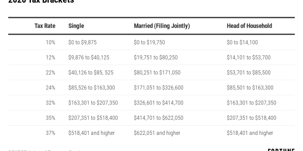 2020 Tax Brackets Rates Released By