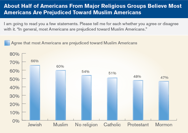 About Half of Americans From Major Religious Groups Believe Most Americans Are Prejudiced Toward Muslim Americans