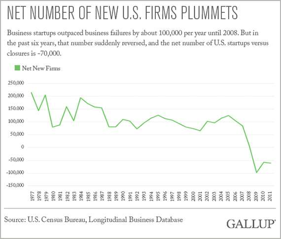 Net Number of New U.S. Firms Plummets