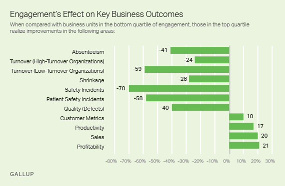 Employee Engagement's Effect on Key Business Outcomes