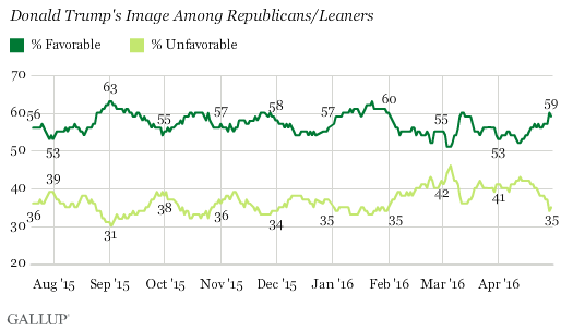 Trend: Donald Trump's Image Among Republicans/Leaners