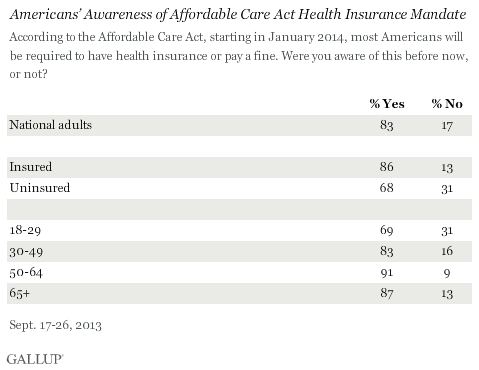 Americans' Awareness of the ACA
