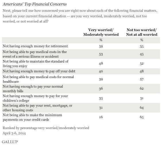 Americans' Top Financial Concerns