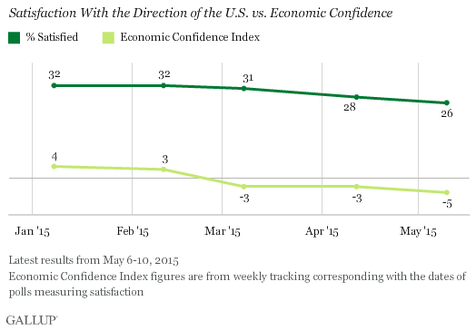 Satisfaction With the Direction of the U.S. vs. Economic Confidence