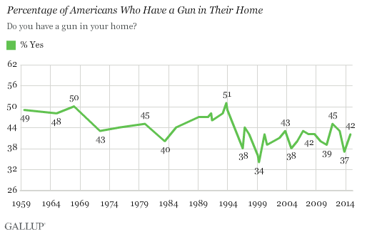 Percentage of Americans Who Have a Gun in Their Home