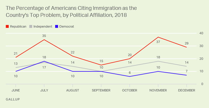 Line graph. Mentions of immigration as the top problem were down for all partisan groups, but particularly among Republicans.
