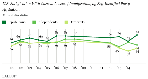 Satisfaction with Immigration in U.S., by Party ID