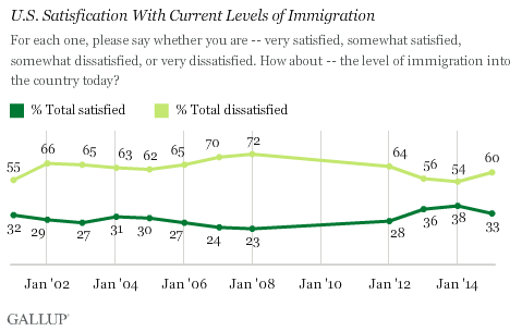 Satisfaction with Immigration in U.S.