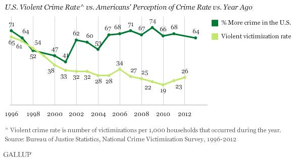 U.S. Violent Crime Rate^ vs. Americans' Perception of Crime Rate vs. Year Ago