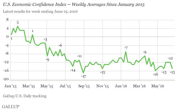 U.S. Economic Confidence Index -- Weekly Averages Since January 2015