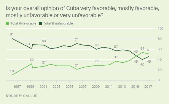 Trend: Is your overall opinion of Cuba very favorable, mostly favorable, mostly unfavorable or very unfavorable?