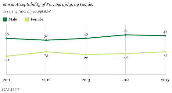 Moral Acceptability of Pornography, by Gender