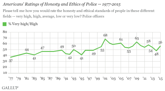 Americans' Ratings of Honesty and Ethics of Police -- 1977-2015