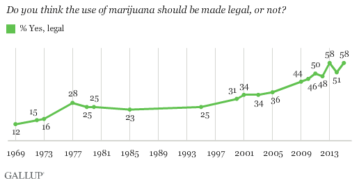 Trend: Do you think the use of marijuana should be made legal, or not?