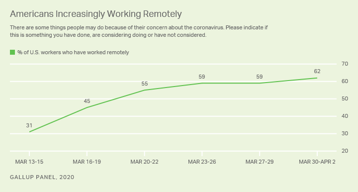 Line graph. Percentage of U.S. workers saying they are working remotely has doubled to 62% from mid-March to early April 2020.
