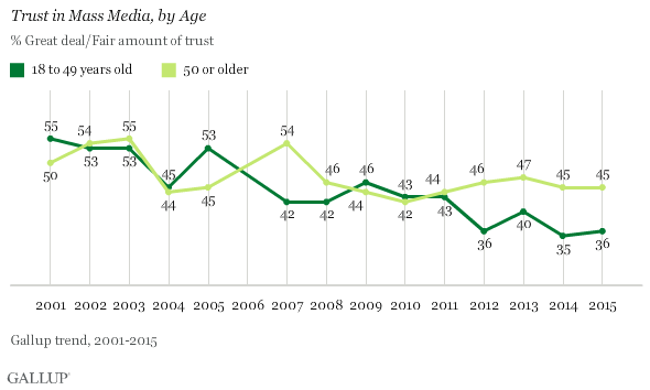 Trend: Trust in Mass Media, by Age