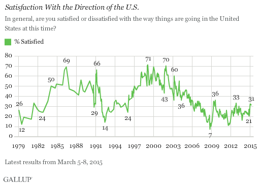 Trend: Satisfaction With the Direction of the U.S.