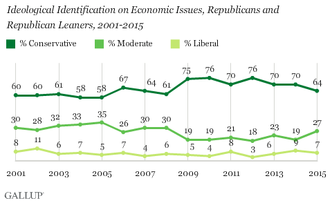 Trend: Ideological Identification on Economic Issues, Republicans and Republican Leaners, 2001-2015