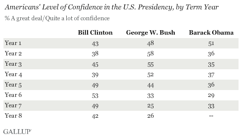 Americans' Level of Confidence in the U.S. Presidency, by Term Year