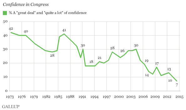 Confidence in Congress since 1973