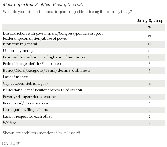 Most Important Problem Facing the U.S., January 2014