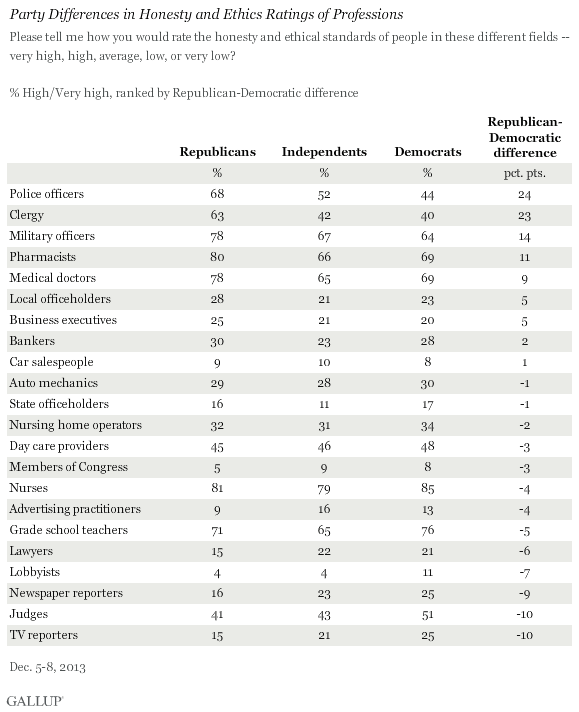 Party Differences in Honesty and Ethics Ratings of Professions, December 2013