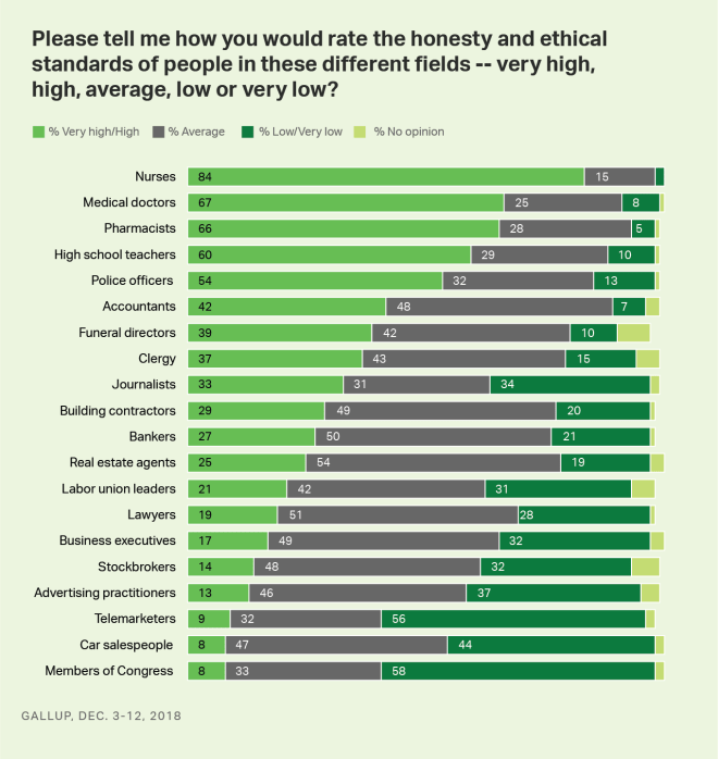 Bar graph: Americans' ratings of the honesty and ethics of 20 professions, 2018.
