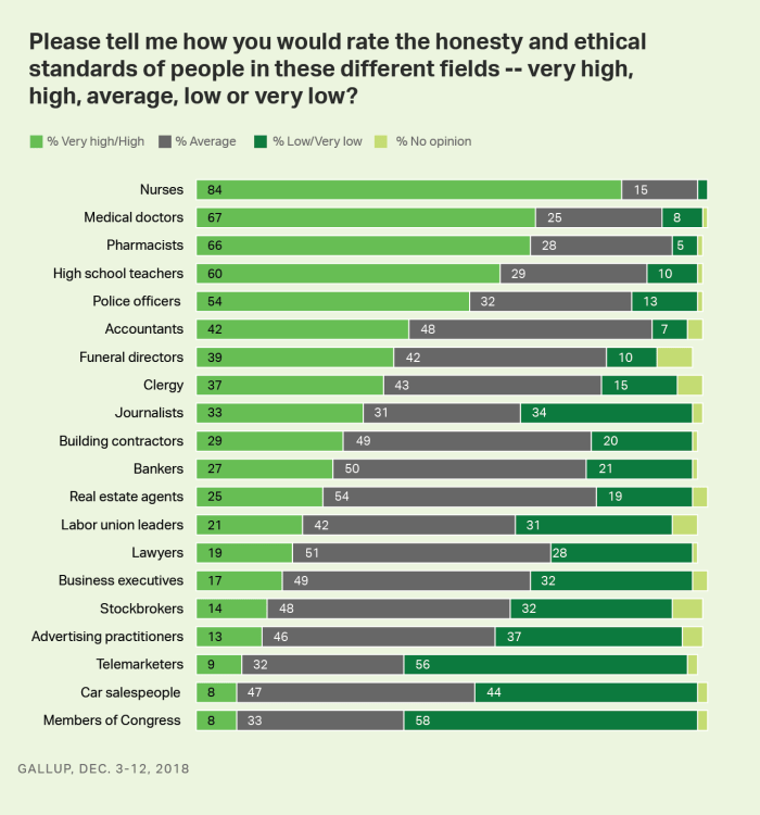 Perceived Honesty of Professionals