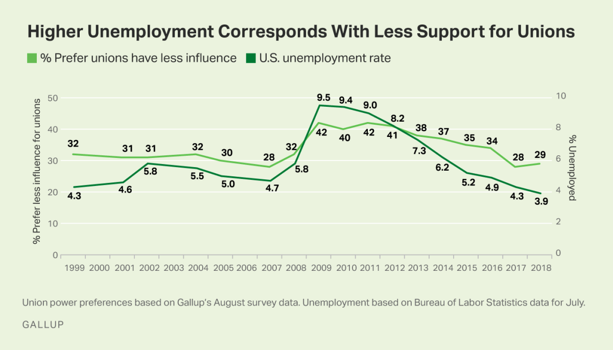 Graph_Higher Unemployment Corresponds With Less Support for Unions