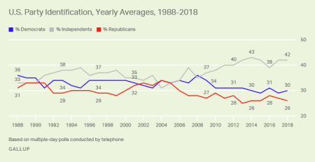 Line graph. In seven of the past eight years, at least 40% of U.S. adults have identified politically as independents.