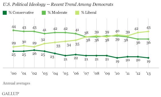 Gallup Poll Democrats