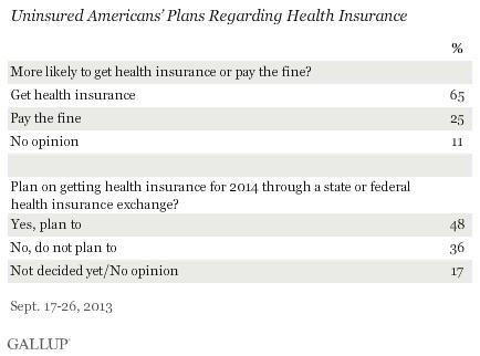 Uninsured Americans' Plans Regarding Health Insurance