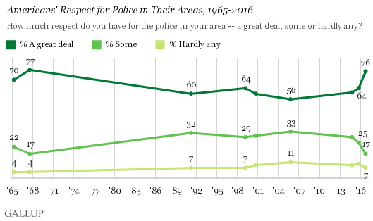 Americans' Respect for Police in Their Areas, 1965-2016