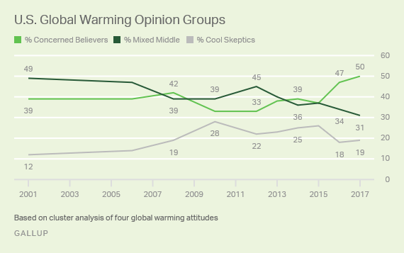 Trend: U.S. Global Warming Opinion Groups