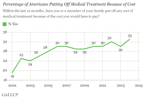 Percentage of Americans Putting Off Medical Treatment Because of Cost