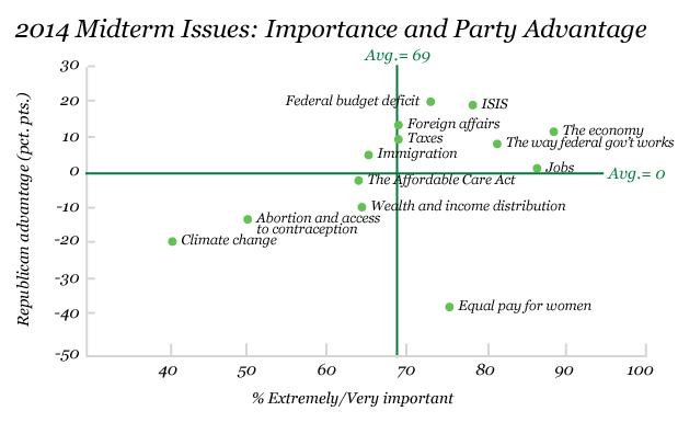 2014 Midterm Issues: Importance and Party Advantage